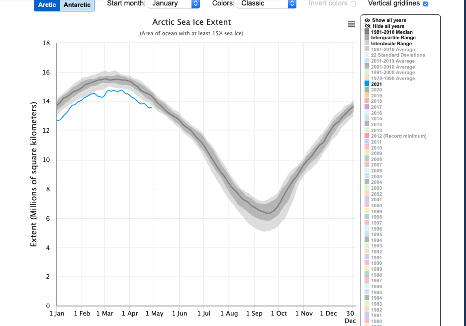 Artic Sea Ice extent graph 2021 - follow link for more information