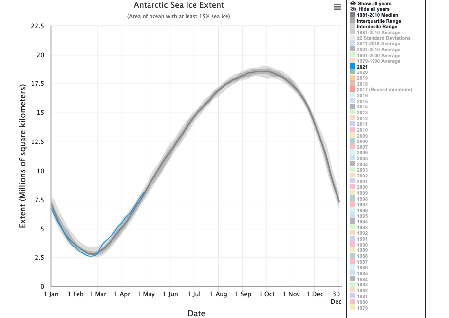 Antarctic Sea Ice Levels 2021 graph - follow link for more information