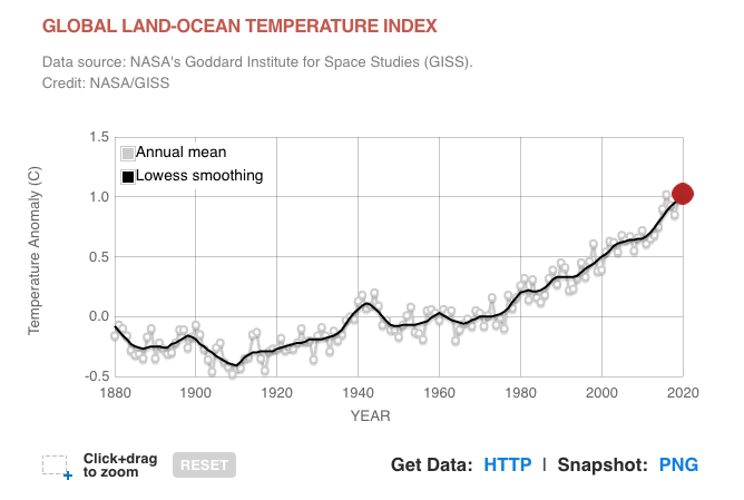 Global temperature rise graph - follow link for more information