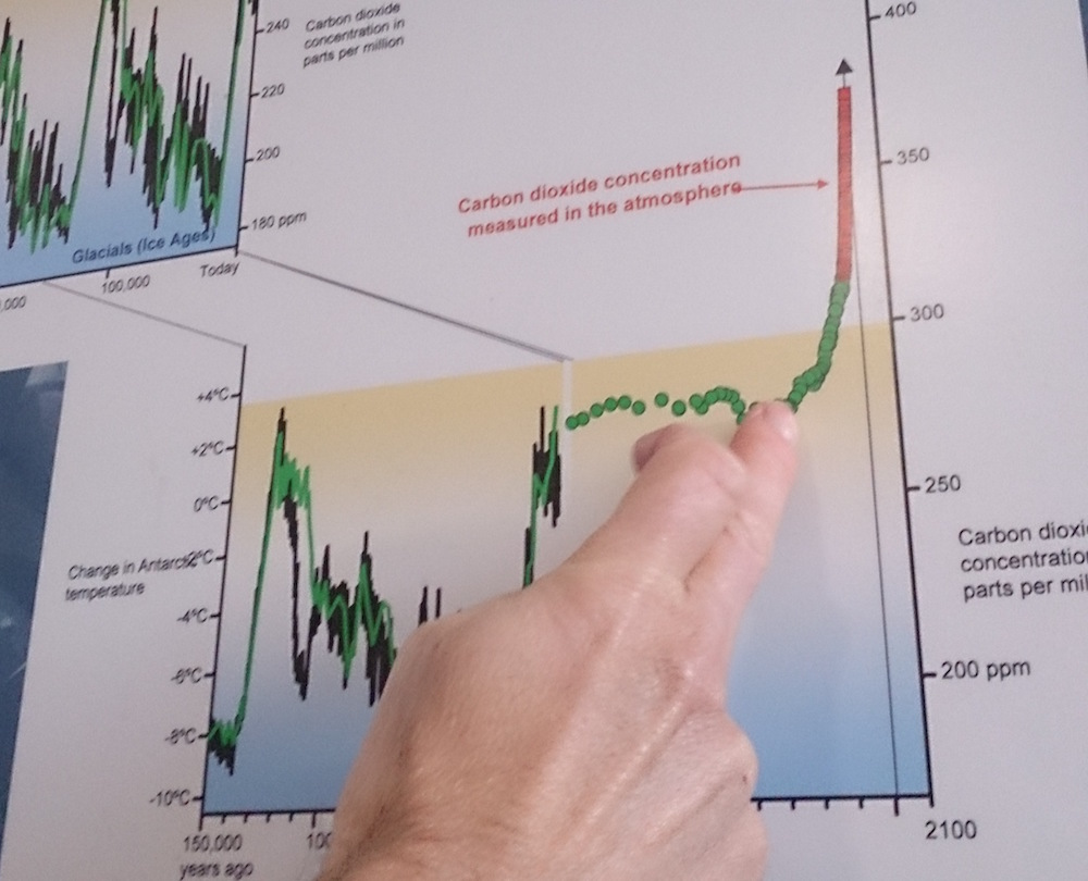 12,000 years of temperature and CO2 data in a graph with a finger pointing to the start of the industrial revolution and the CO2 rising after this point